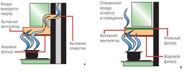 Витяжки з вугільним фільтром – компактні очищувачі повітря